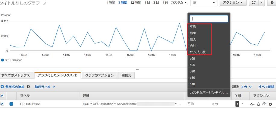 CloudWatchのstatistic