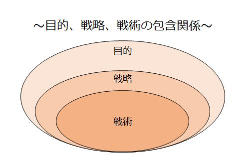 目的、戦略、戦術の包含関係